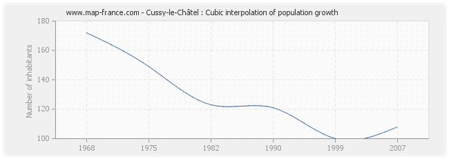 Cussy-le-Châtel : Cubic interpolation of population growth