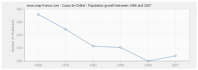 Population Cussy-le-Châtel