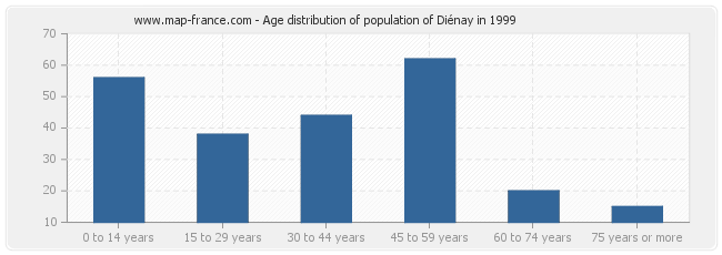 Age distribution of population of Diénay in 1999