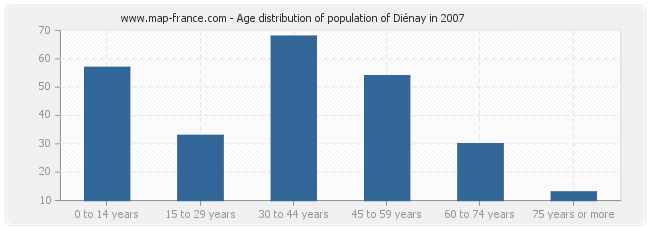 Age distribution of population of Diénay in 2007