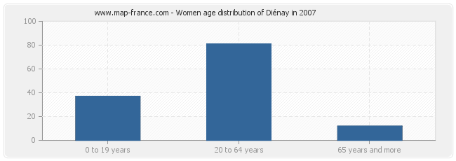 Women age distribution of Diénay in 2007