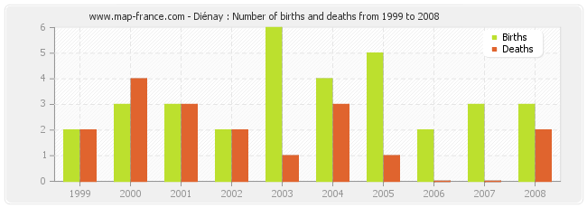Diénay : Number of births and deaths from 1999 to 2008