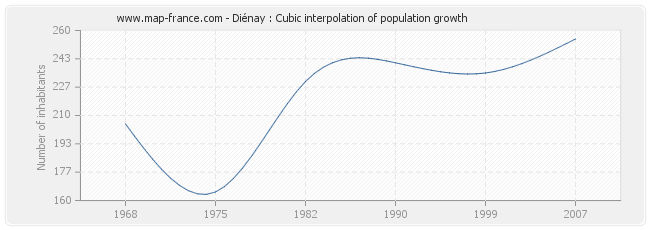 Diénay : Cubic interpolation of population growth