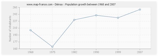 Population Diénay