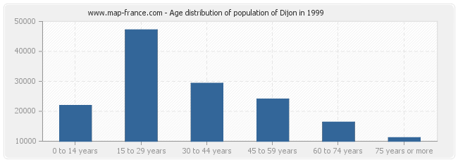 Age distribution of population of Dijon in 1999