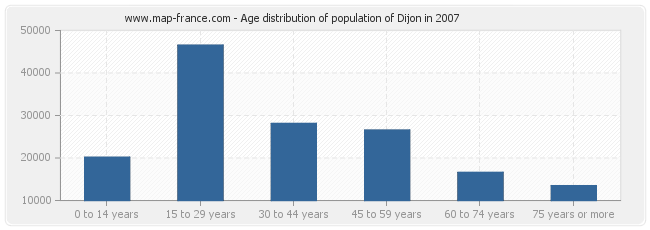 Age distribution of population of Dijon in 2007
