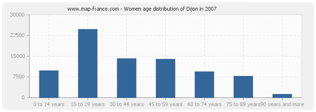Women age distribution of Dijon in 2007