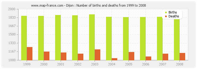 Dijon : Number of births and deaths from 1999 to 2008