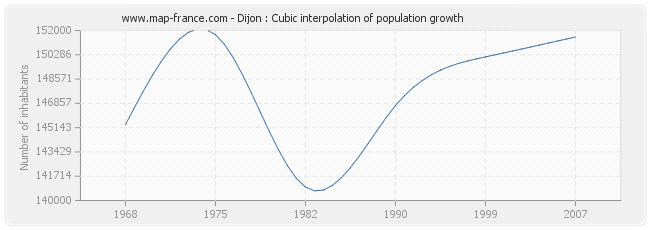 Dijon : Cubic interpolation of population growth