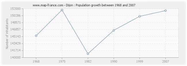 Population Dijon