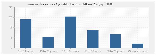 Age distribution of population of Écutigny in 1999