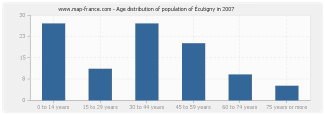 Age distribution of population of Écutigny in 2007