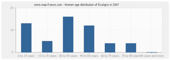 Women age distribution of Écutigny in 2007