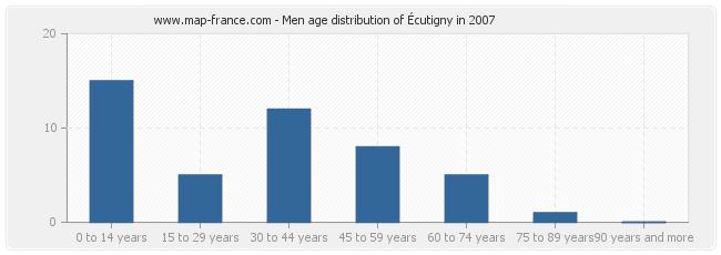 Men age distribution of Écutigny in 2007