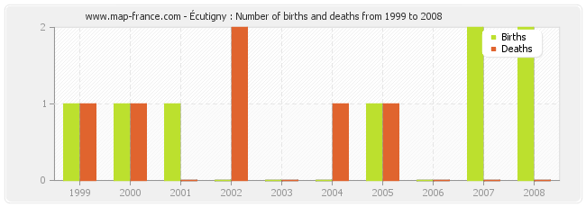 Écutigny : Number of births and deaths from 1999 to 2008