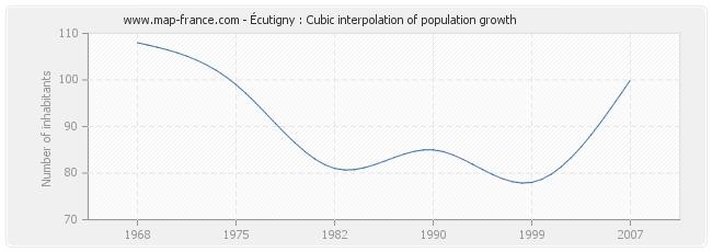 Écutigny : Cubic interpolation of population growth