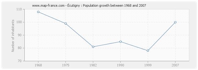 Population Écutigny
