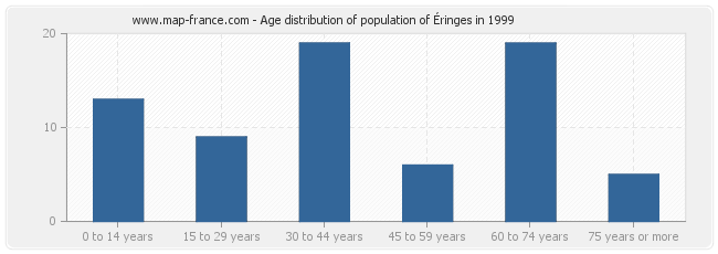 Age distribution of population of Éringes in 1999