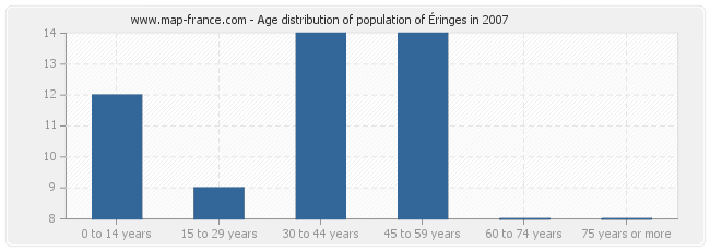 Age distribution of population of Éringes in 2007