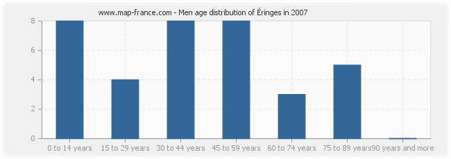 Men age distribution of Éringes in 2007