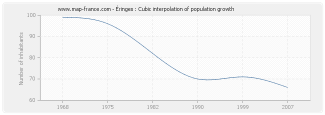 Éringes : Cubic interpolation of population growth