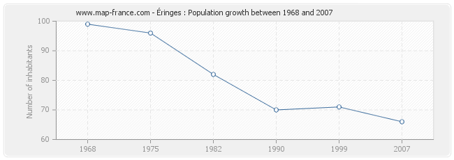 Population Éringes