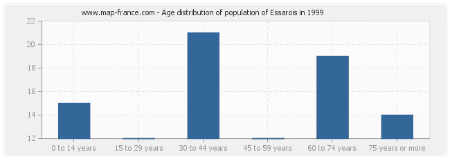 Age distribution of population of Essarois in 1999