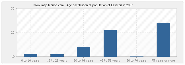 Age distribution of population of Essarois in 2007