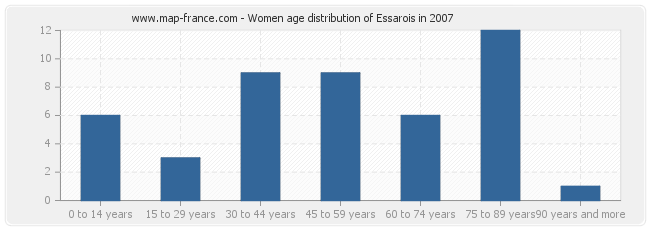 Women age distribution of Essarois in 2007