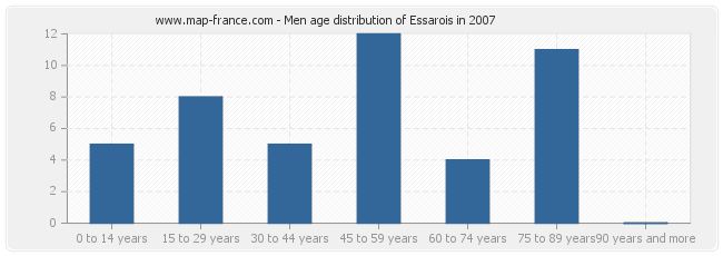 Men age distribution of Essarois in 2007