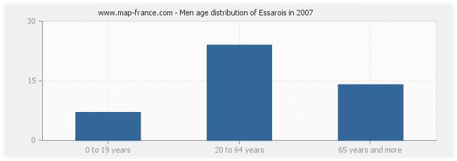 Men age distribution of Essarois in 2007