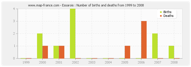 Essarois : Number of births and deaths from 1999 to 2008