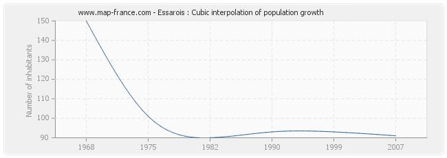 Essarois : Cubic interpolation of population growth