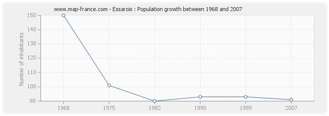 Population Essarois