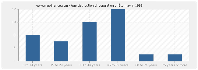 Age distribution of population of Étormay in 1999