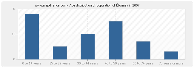 Age distribution of population of Étormay in 2007