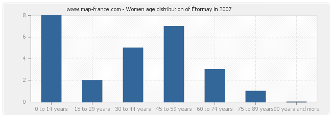 Women age distribution of Étormay in 2007