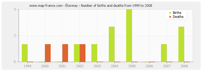 Étormay : Number of births and deaths from 1999 to 2008