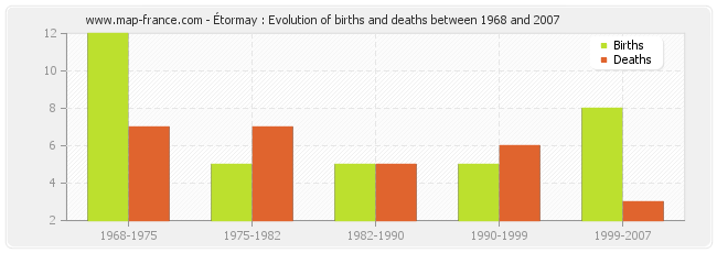 Étormay : Evolution of births and deaths between 1968 and 2007