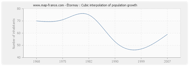 Étormay : Cubic interpolation of population growth