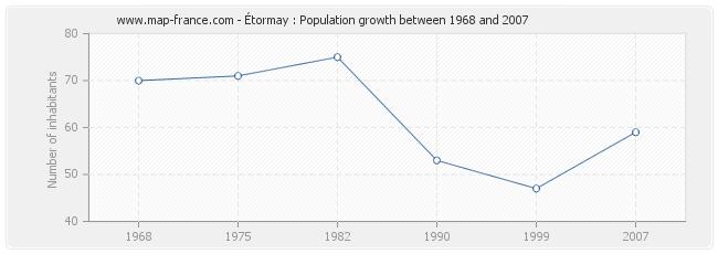 Population Étormay