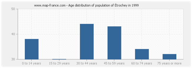 Age distribution of population of Étrochey in 1999