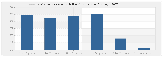 Age distribution of population of Étrochey in 2007