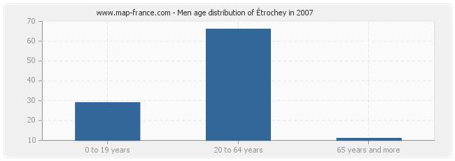 Men age distribution of Étrochey in 2007
