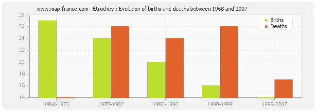 Étrochey : Evolution of births and deaths between 1968 and 2007