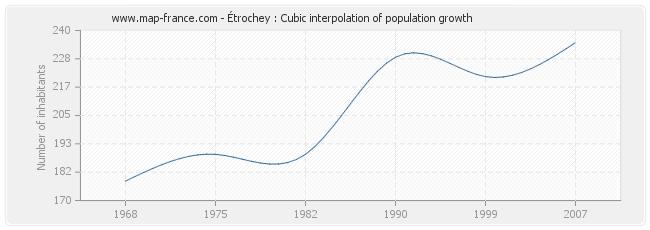 Étrochey : Cubic interpolation of population growth