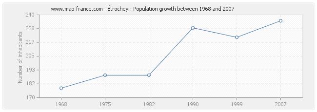 Population Étrochey