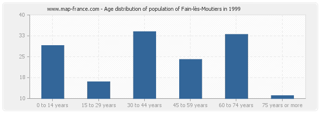 Age distribution of population of Fain-lès-Moutiers in 1999