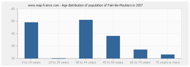 Age distribution of population of Fain-lès-Moutiers in 2007