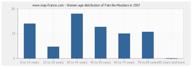 Women age distribution of Fain-lès-Moutiers in 2007